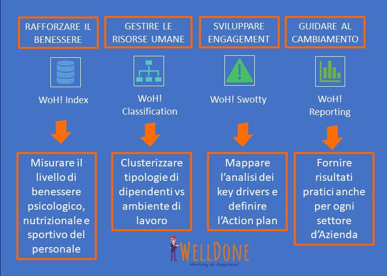 Welldone grafico